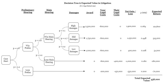 Decision Tree and EV in Litigation