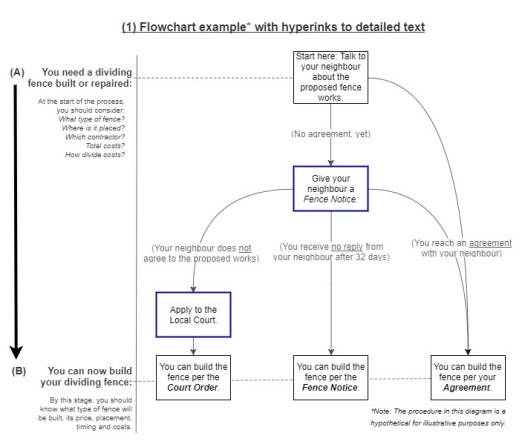 Legal Flowchart LinksToText