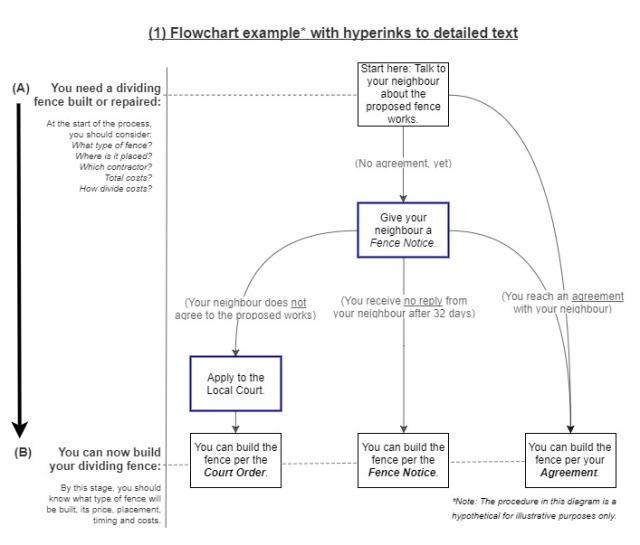 Legal Flowchart LinksToText
