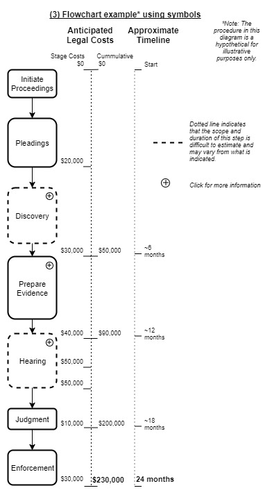 Legal Flowchart Symbols