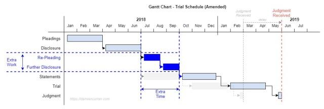 Gantt Chart Litigation Change