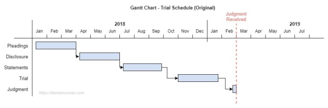 Gantt Chart Litigation