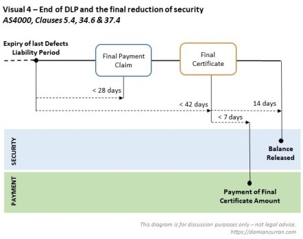 Visual 4 - AS4000 cl5, 34, 37 DLP and final reduction of security