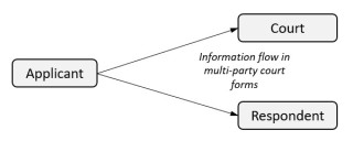 Information flow multi-party court forms