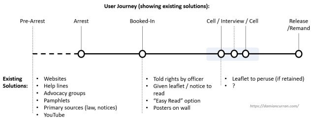 User Journey (with solutions)