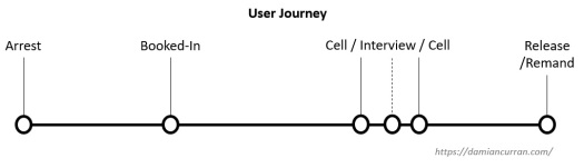 User Journey (without solutions)
